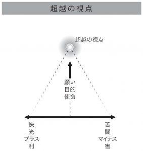 超越の視点(図)